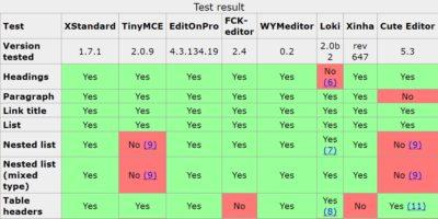Сравнение WYSIWYG-редакторов 2007